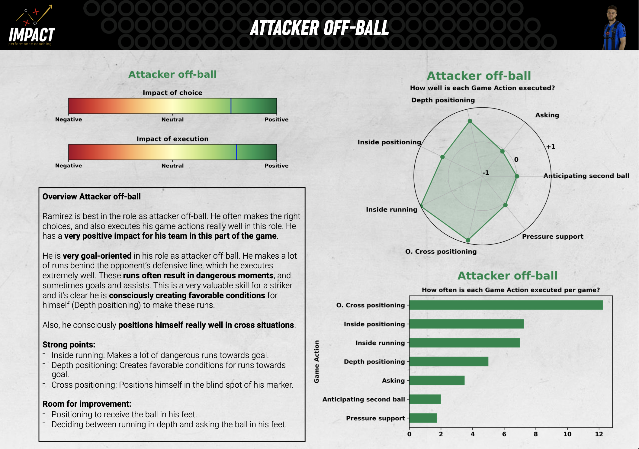Football tactical performance report scouting